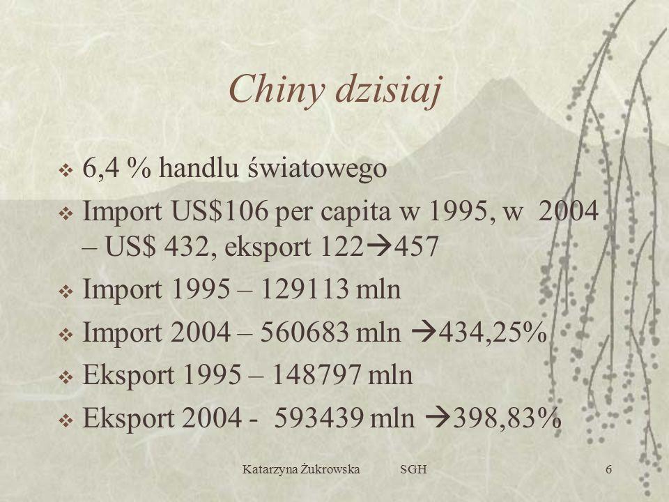 Katarzyna Żukrowska SGH6 Chiny dzisiaj  6,4 % handlu światowego  Import US$106 per capita w 1995, w 2004 – US$ 432, eksport 122  457  Import 1995 – 129113 mln  Import 2004 – 560683 mln  434,25%  Eksport 1995 – 148797 mln  Eksport 2004 - 593439 mln  398,83%
