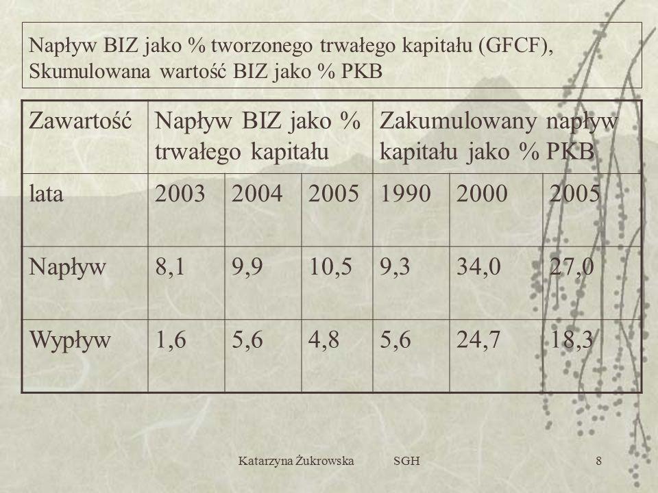 Katarzyna Żukrowska SGH8 ZawartośćNapływ BIZ jako % trwałego kapitału Zakumulowany napływ kapitału jako % PKB lata200320042005199020002005 Napływ8,19,910,59,334,027,0 Wypływ1,65,64,85,624,718,3 Napływ BIZ jako % tworzonego trwałego kapitału (GFCF), Skumulowana wartość BIZ jako % PKB