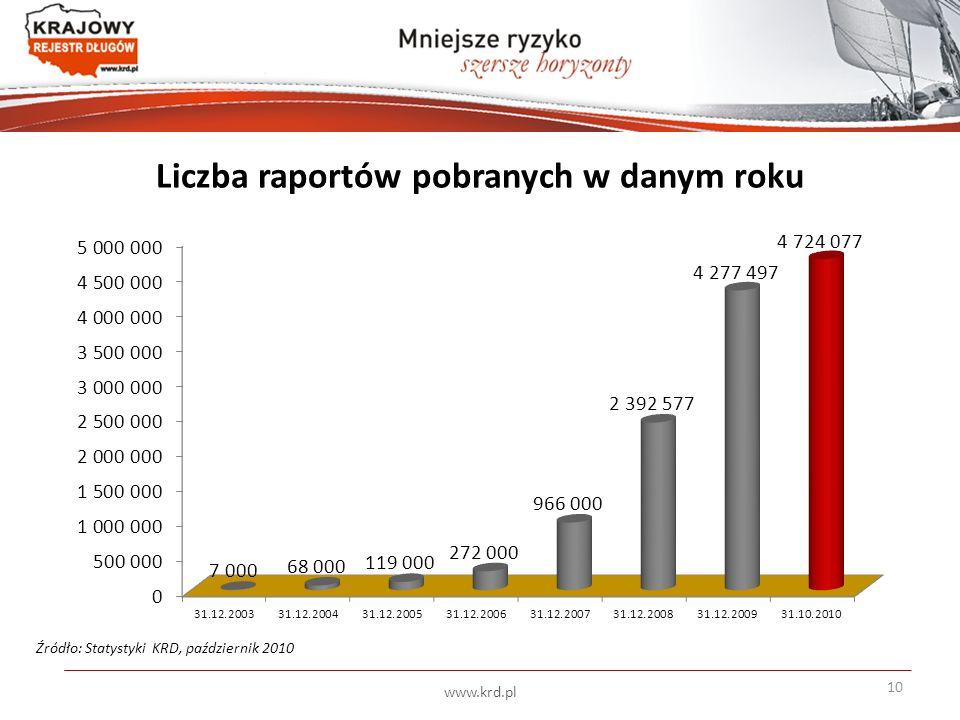 Liczba raportów pobranych w danym roku Źródło: Statystyki KRD, październik 2010 10 www.krd.pl