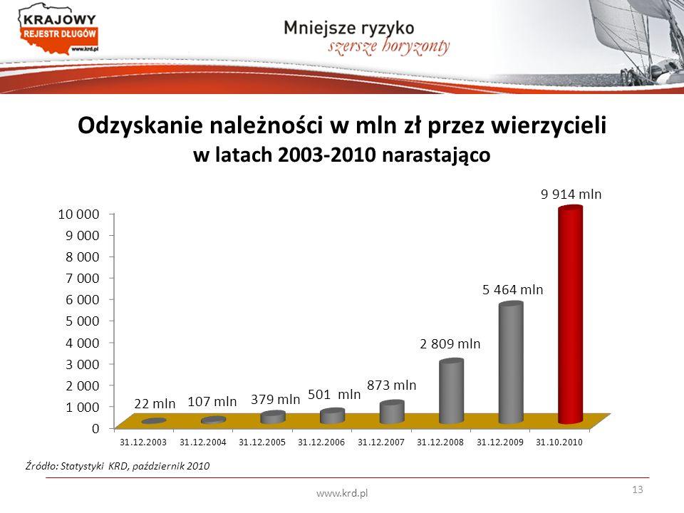 Odzyskanie należności w mln zł przez wierzycieli w latach 2003-2010 narastająco Źródło: Statystyki KRD, październik 2010 13 www.krd.pl
