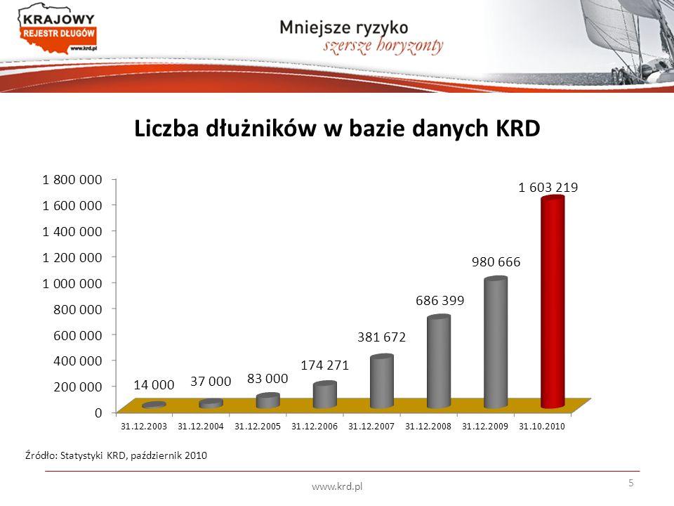 Liczba dłużników w bazie danych KRD Źródło: Statystyki KRD, październik 2010 5 www.krd.pl