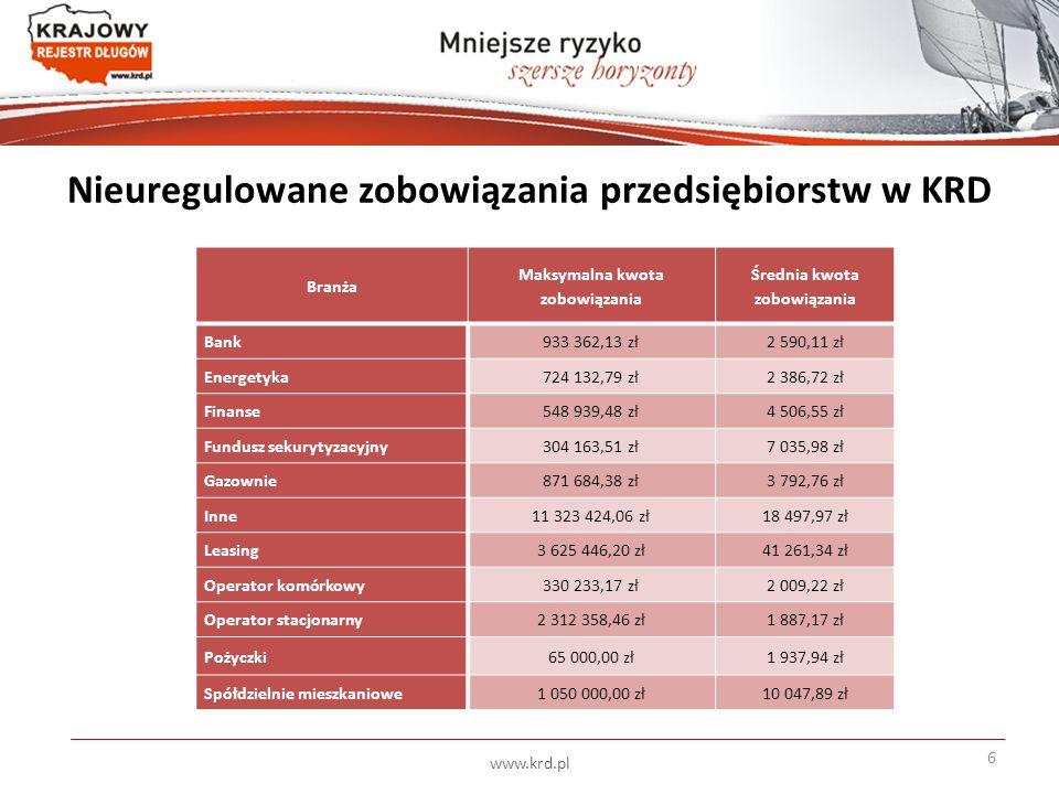Nieuregulowane zobowiązania przedsiębiorstw w KRD www.krd.pl 6 Branża Maksymalna kwota zobowiązania Średnia kwota zobowiązania Bank933 362,13 zł2 590,11 zł Energetyka724 132,79 zł2 386,72 zł Finanse548 939,48 zł4 506,55 zł Fundusz sekurytyzacyjny304 163,51 zł7 035,98 zł Gazownie871 684,38 zł3 792,76 zł Inne11 323 424,06 zł18 497,97 zł Leasing3 625 446,20 zł41 261,34 zł Operator komórkowy330 233,17 zł2 009,22 zł Operator stacjonarny2 312 358,46 zł1 887,17 zł Pożyczki65 000,00 zł1 937,94 zł Spółdzielnie mieszkaniowe1 050 000,00 zł10 047,89 zł