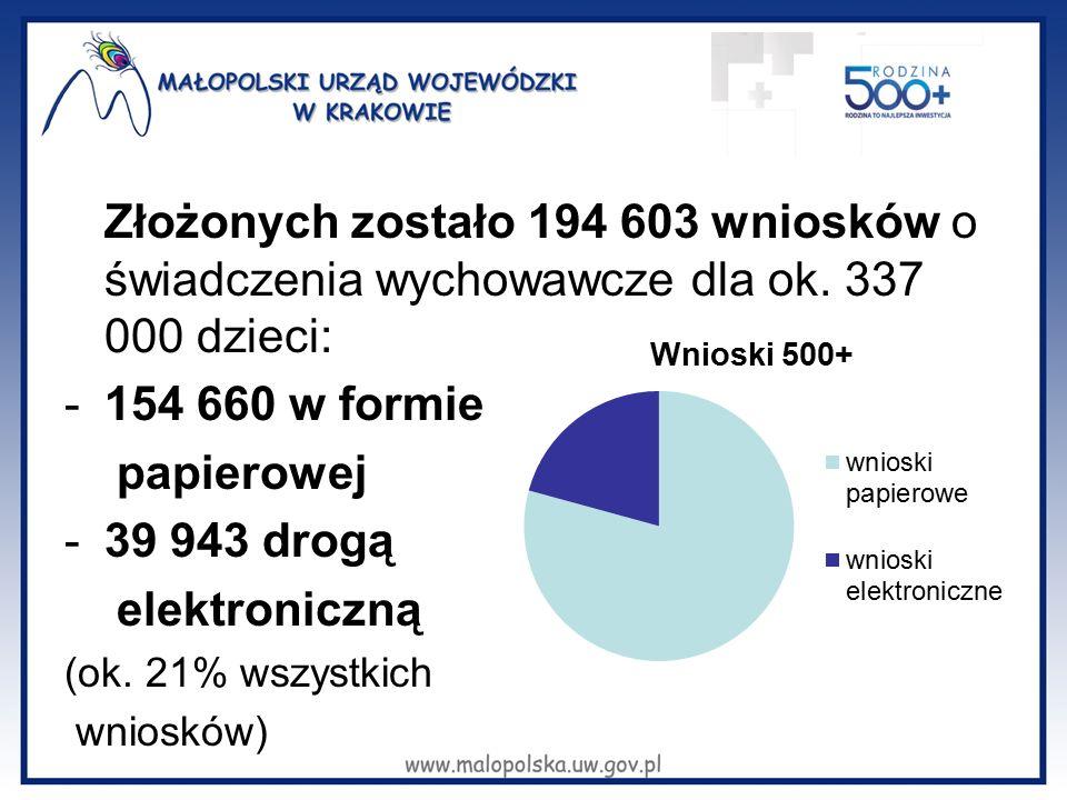 Złożonych zostało 194 603 wniosków o świadczenia wychowawcze dla ok. 337 000 dzieci: -154 660 w formie papierowej -39 943 drogą elektroniczną (ok. 21%