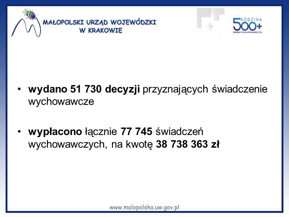 wydano 51 730 decyzji przyznających świadczenie wychowawcze wypłacono łącznie 77 745 świadczeń wychowawczych, na kwotę 38 738 363 zł