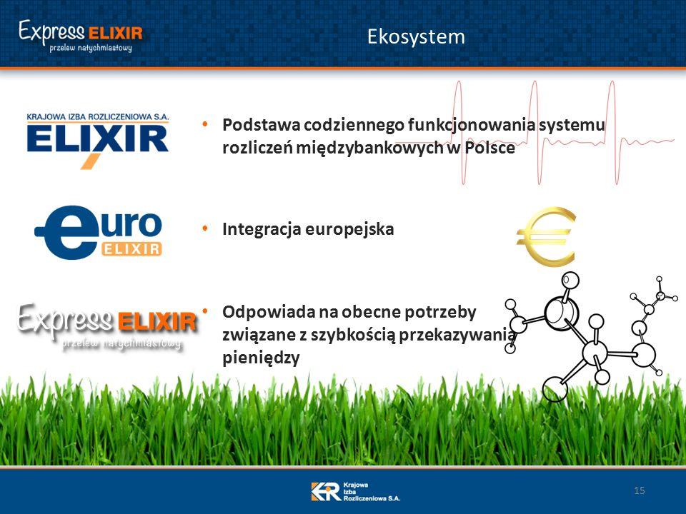 Ekosystem 15 Podstawa codziennego funkcjonowania systemu rozliczeń międzybankowych w Polsce Integracja europejska Odpowiada na obecne potrzeby związane z szybkością przekazywania pieniędzy