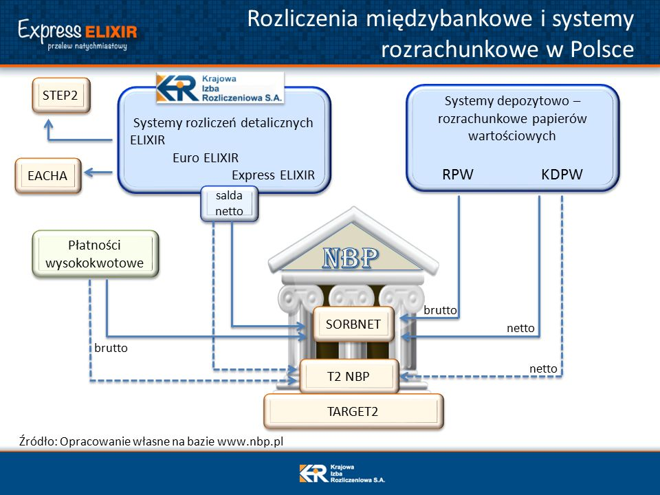 Systemy rozliczeń detalicznych ELIXIR Euro ELIXIR Express ELIXIR Systemy rozliczeń detalicznych ELIXIR Euro ELIXIR Express ELIXIR Rozliczenia międzybankowe i systemy rozrachunkowe w Polsce Źródło: Opracowanie własne na bazie www.nbp.pl Systemy depozytowo – rozrachunkowe papierów wartościowych RPW KDPW Systemy depozytowo – rozrachunkowe papierów wartościowych RPW KDPW salda netto STEP2 EACHA Płatności wysokokwotowe SORBNET T2 NBP TARGET2 netto brutto
