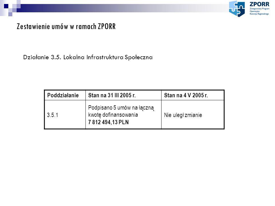Zestawienie umów w ramach ZPORR Działanie 3.5. Lokalna Infrastruktura Społeczna PoddziałanieStan na 31 III 2005 r.Stan na 4 V 2005 r. 3.5.1 Podpisano