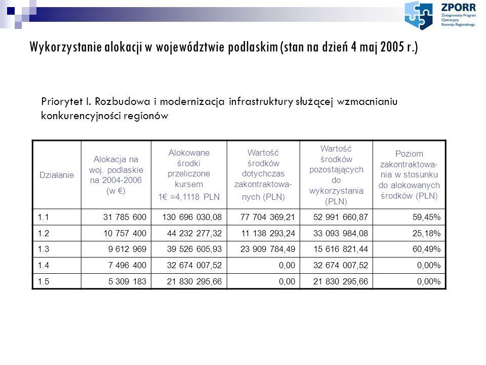 Wykorzystanie alokacji w województwie podlaskim (stan na dzień 4 maj 2005 r.) Priorytet I. Rozbudowa i modernizacja infrastruktury służącej wzmacniani