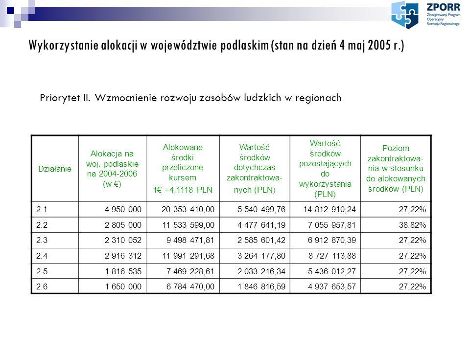 Wykorzystanie alokacji w województwie podlaskim (stan na dzień 4 maj 2005 r.) Priorytet II. Wzmocnienie rozwoju zasobów ludzkich w regionach Działanie