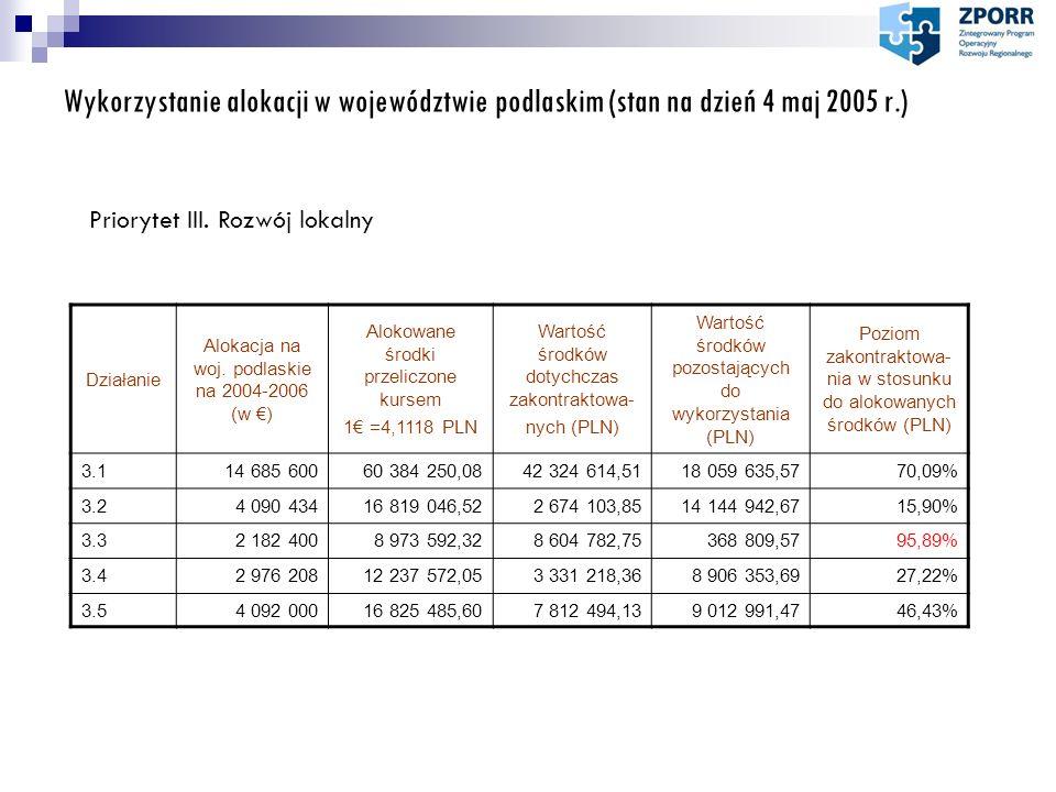 Wykorzystanie alokacji w województwie podlaskim (stan na dzień 4 maj 2005 r.) Priorytet III. Rozwój lokalny Działanie Alokacja na woj. podlaskie na 20