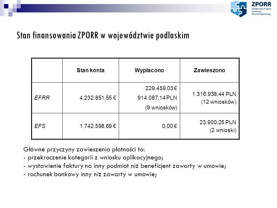 Stan finansowania ZPORR w województwie podlaskim Stan kontaWypłaconoZawieszono EFRR4.232.851,55 € 229.459,03 € 914.087,14 PLN (9 wniosków) 1.316.938,4