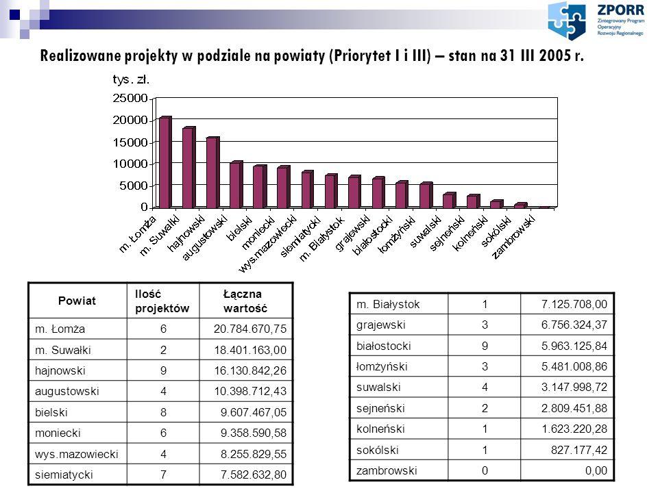 Realizowane projekty w podziale na powiaty (Priorytet I i III) – stan na 31 III 2005 r. Powiat Ilość projektów Łączna wartość m. Łomża620.784.670,75 m