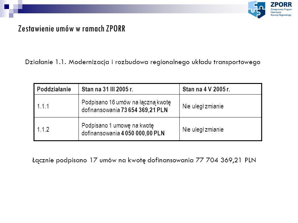 Zestawienie umów w ramach ZPORR PoddziałanieStan na 31 III 2005 r.Stan na 4 V 2005 r. 1.1.1 Podpisano 16 umów na łączną kwotę dofinansowania 73 654 36