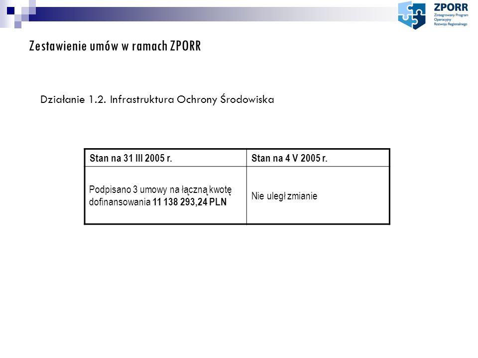 Zestawienie umów w ramach ZPORR Stan na 31 III 2005 r.Stan na 4 V 2005 r. Podpisano 3 umowy na łączną kwotę dofinansowania 11 138 293,24 PLN Nie uległ