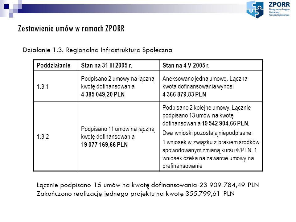 Zestawienie umów w ramach ZPORR Działanie 1.3. Regionalna Infrastruktura Społeczna PoddziałanieStan na 31 III 2005 r.Stan na 4 V 2005 r. 1.3.1 Podpisa