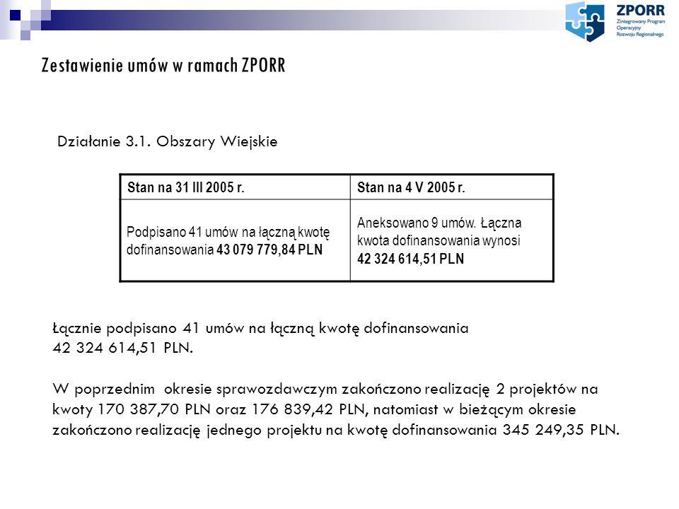 Zestawienie umów w ramach ZPORR Działanie 3.1. Obszary Wiejskie Stan na 31 III 2005 r.Stan na 4 V 2005 r. Podpisano 41 umów na łączną kwotę dofinansow