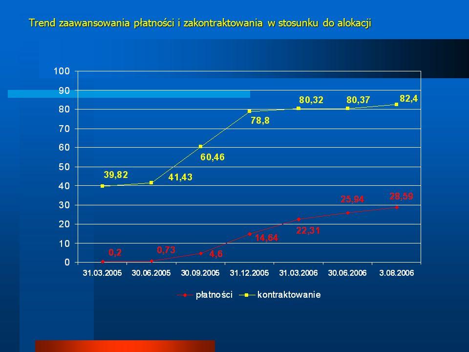 Trend zaawansowania płatności i zakontraktowania w stosunku do alokacji