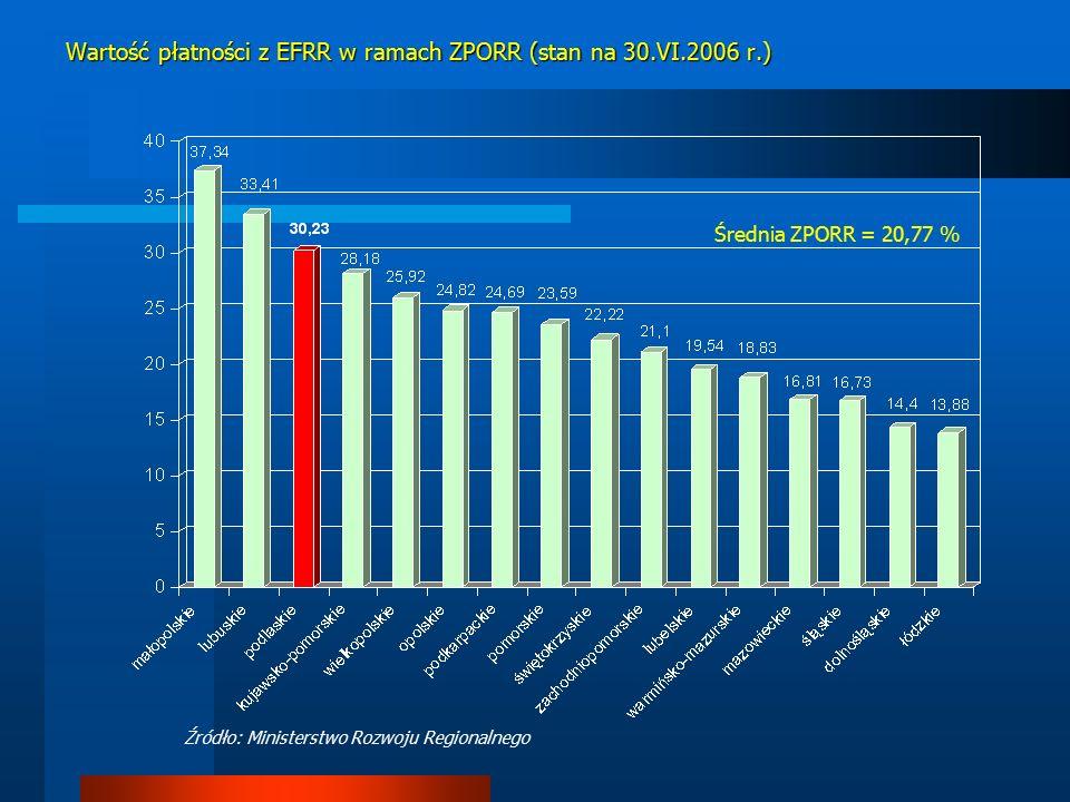 Wartość płatności z EFRR w ramach ZPORR (stan na 30.VI.2006 r.) Średnia ZPORR = 20,77 % Źródło: Ministerstwo Rozwoju Regionalnego