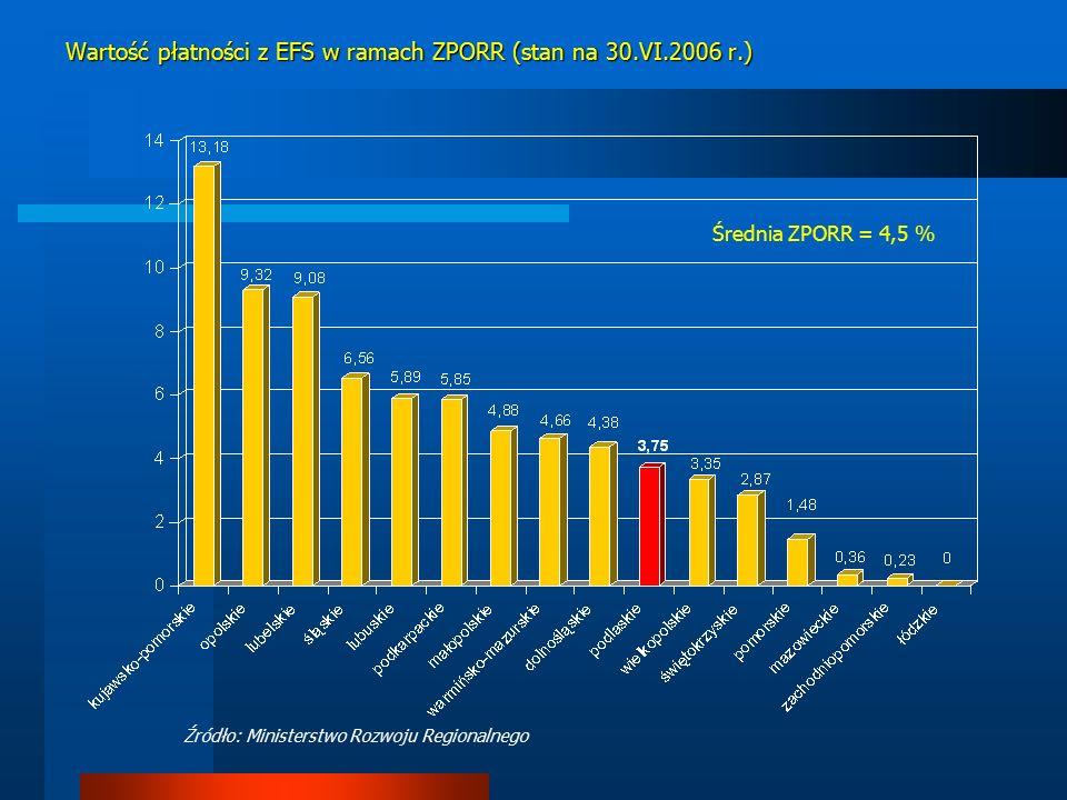 Wartość płatności z EFS w ramach ZPORR (stan na 30.VI.2006 r.) Średnia ZPORR = 4,5 % Źródło: Ministerstwo Rozwoju Regionalnego