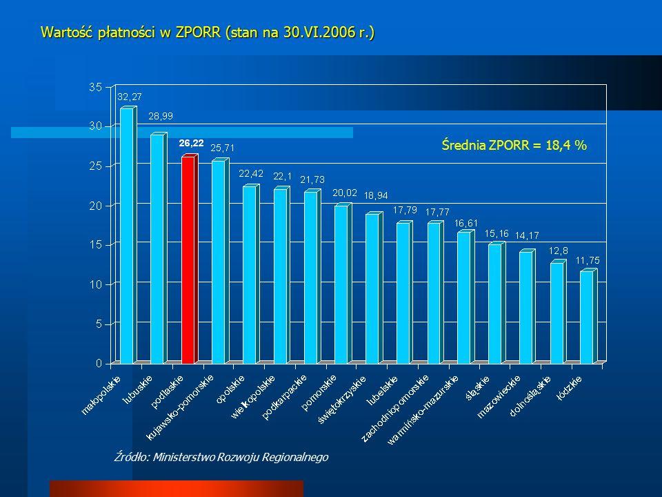 Wartość płatności w ZPORR (stan na 30.VI.2006 r.) Średnia ZPORR = 18,4 % Źródło: Ministerstwo Rozwoju Regionalnego