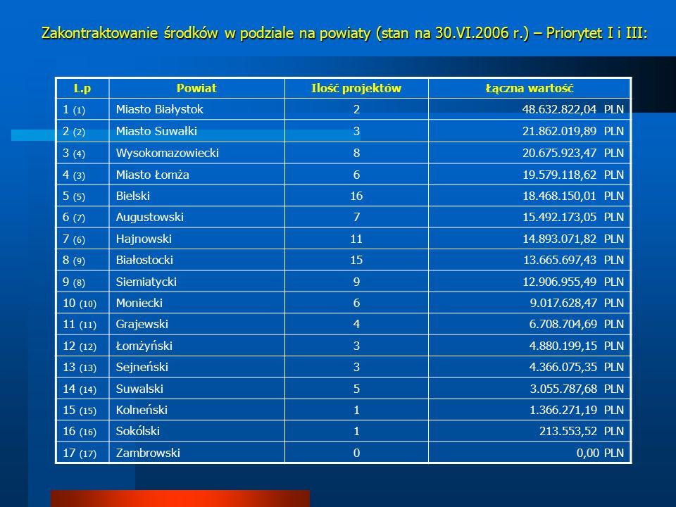 Zakontraktowanie środków w podziale na powiaty (stan na 30.VI.2006 r.) – Priorytet I i III: L.pPowiatIlość projektów Łączna wartość 1 (1) Miasto Białystok248.632.822,04 PLN 2 (2) Miasto Suwałki321.862.019,89 PLN 3 (4) Wysokomazowiecki820.675.923,47 PLN 4 (3) Miasto Łomża619.579.118,62 PLN 5 (5) Bielski1618.468.150,01 PLN 6 (7) Augustowski715.492.173,05 PLN 7 (6) Hajnowski1114.893.071,82 PLN 8 (9) Białostocki1513.665.697,43 PLN 9 (8) Siemiatycki912.906.955,49 PLN 10 (10) Moniecki69.017.628,47 PLN 11 (11) Grajewski46.708.704,69 PLN 12 (12) Łomżyński34.880.199,15 PLN 13 (13) Sejneński34.366.075,35 PLN 14 (14) Suwalski53.055.787,68 PLN 15 (15) Kolneński11.366.271,19 PLN 16 (16) Sokólski1213.553,52 PLN 17 (17) Zambrowski00,00 PLN