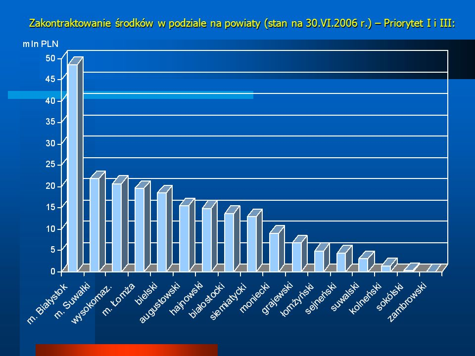 Zakontraktowanie środków w podziale na powiaty (stan na 30.VI.2006 r.) – Priorytet I i III: