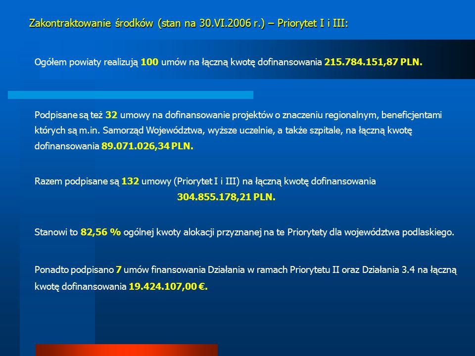 Ogółem powiaty realizują 100 umów na łączną kwotę dofinansowania 215.784.151,87 PLN.