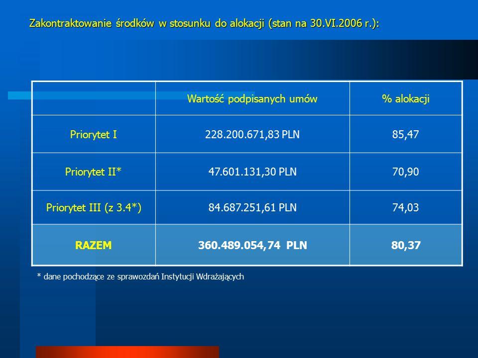 Wartość podpisanych umów% alokacji Priorytet I228.200.671,83 PLN85,47 Priorytet II*47.601.131,30 PLN70,90 Priorytet III (z 3.4*)84.687.251,61 PLN74,03 RAZEM360.489.054,74 PLN80,37 Zakontraktowanie środków w stosunku do alokacji (stan na 30.VI.2006 r.): * dane pochodzące ze sprawozdań Instytucji Wdrażających