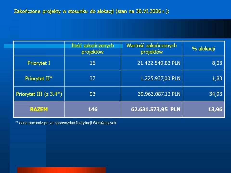 Zakończone projekty w stosunku do alokacji (stan na 30.VI.2006 r.): Ilość zakończonych projektów Wartość zakończonych projektów % alokacji Priorytet I1621.422.549,83 PLN8,03 Priorytet II*371.225.937,00 PLN1,83 Priorytet III (z 3.4*)9339.963.087,12 PLN34,93 RAZEM14662.631.573,95 PLN13,96 * dane pochodzące ze sprawozdań Instytucji Wdrażających