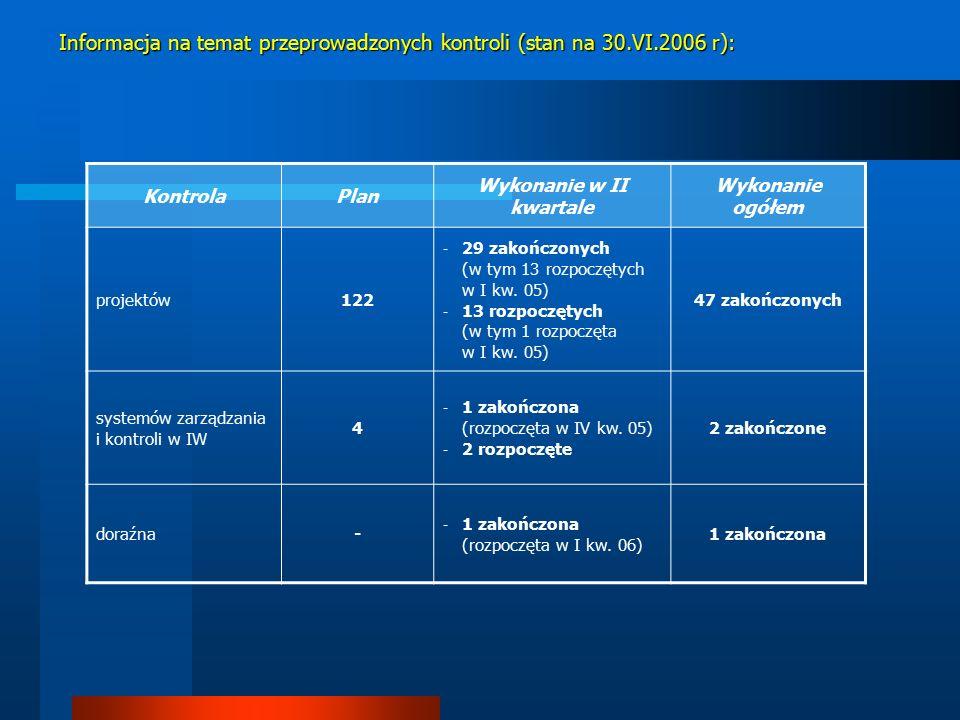 KontrolaPlan Wykonanie w II kwartale Wykonanie ogółem projektów122 - 29 zakończonych (w tym 13 rozpoczętych w I kw.