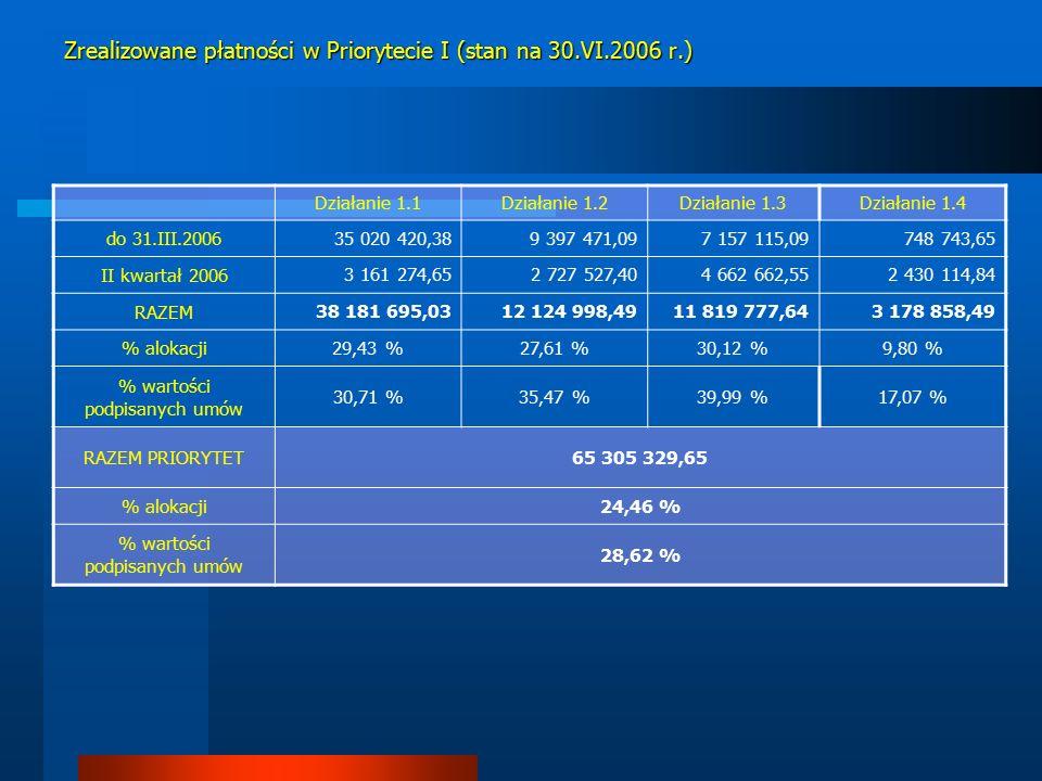 Działanie 1.1Działanie 1.2Działanie 1.3Działanie 1.4 do 31.III.200635 020 420,389 397 471,097 157 115,09 748 743,65 II kwartał 2006 3 161 274,652 727 527,404 662 662,552 430 114,84 RAZEM 38 181 695,0312 124 998,4911 819 777,643 178 858,49 % alokacji 29,43 %27,61 %30,12 %9,80 % % wartości podpisanych umów 30,71 %35,47 %39,99 %17,07 % RAZEM PRIORYTET65 305 329,65 % alokacji24,46 % % wartości podpisanych umów 28,62 % Zrealizowane płatności w Priorytecie I (stan na 30.VI.2006 r.)
