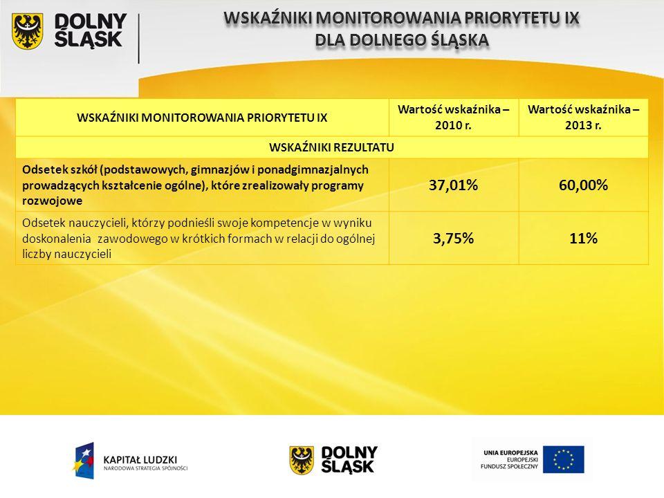 WSKAŹNIKI MONITOROWANIA PRIORYTETU IX Wartość wskaźnika – 2010 r.