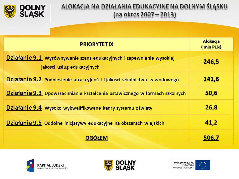 PRIORYTET IX Alokacja ( mln PLN) Działanie 9.1 Wyrównywanie szans edukacyjnych i zapewnienie wysokiej jakości usług edukacyjnych246,5 Działanie 9.2 Podniesienie atrakcyjności i jakości szkolnictwa zawodowego141,6 Działanie 9.3 Upowszechnianie kształcenia ustawicznego w formach szkolnych50,6 Działanie 9.4 Wysoko wykwalifikowane kadry systemu oświaty26,8 Działanie 9.5 Oddolne inicjatywy edukacyjne na obszarach wiejskich41,2 OGÓŁEM506,7 ALOKACJA NA DZIAŁANIA EDUKACYJNE NA DOLNYM ŚLĄSKU (na okres 2007 – 2013) ALOKACJA NA DZIAŁANIA EDUKACYJNE NA DOLNYM ŚLĄSKU (na okres 2007 – 2013)