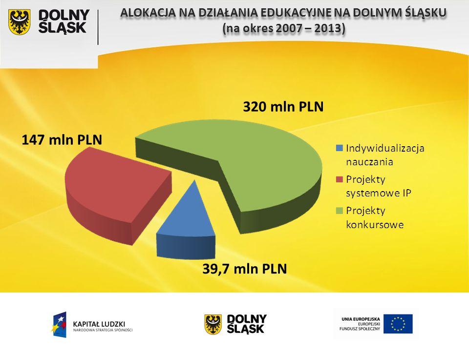 ALOKACJA NA DZIAŁANIA EDUKACYJNE NA DOLNYM ŚLĄSKU (na okres 2007 – 2013) ALOKACJA NA DZIAŁANIA EDUKACYJNE NA DOLNYM ŚLĄSKU (na okres 2007 – 2013) 320 mln PLN 147 mln PLN 39,7 mln PLN