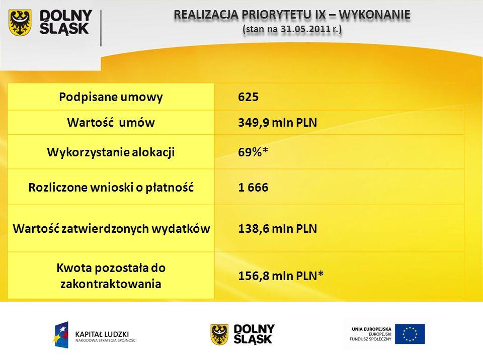 REALIZACJA PRIORYTETU IX – WYKONANIE (stan na 31.05.2011 r.) REALIZACJA PRIORYTETU IX – WYKONANIE (stan na 31.05.2011 r.) Podpisane umowy625 Wartość umów349,9 mln PLN Wykorzystanie alokacji69%* Rozliczone wnioski o płatność1 666 Wartość zatwierdzonych wydatków138,6 mln PLN Kwota pozostała do zakontraktowania 156,8 mln PLN*
