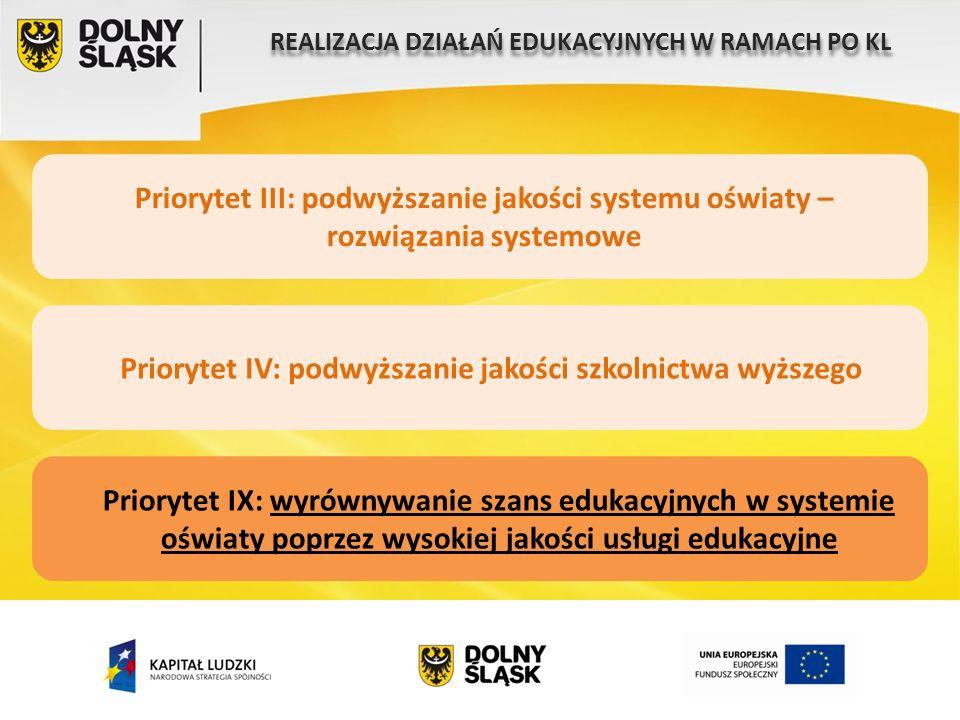 REALIZACJA DZIAŁAŃ EDUKACYJNYCH W RAMACH PO KL Priorytet III: podwyższanie jakości systemu oświaty – rozwiązania systemowe Priorytet IV: podwyższanie jakości szkolnictwa wyższego Priorytet IX: wyrównywanie szans edukacyjnych w systemie oświaty poprzez wysokiej jakości usługi edukacyjne