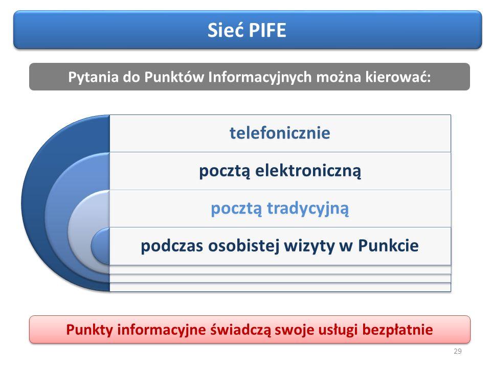 29 telefonicznie pocztą elektroniczną pocztą tradycyjną podczas osobistej wizyty w Punkcie Pytania do Punktów Informacyjnych można kierować: Punkty informacyjne świadczą swoje usługi bezpłatnie Sieć PIFE