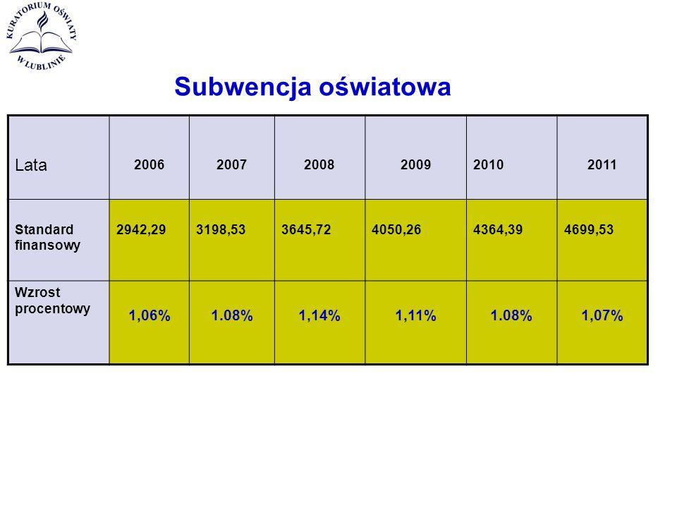 Subwencja oświatowa Lata 200620072008200920102011 Standard finansowy 2942,293198,533645,724050,264364,394699,53 Wzrost procentowy 1,06%1.08%1,14%1,11%1.08%1,07%