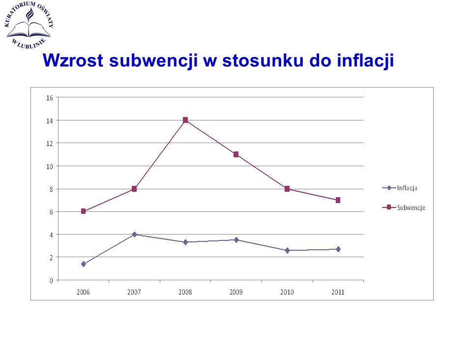 Wzrost subwencji w stosunku do inflacji