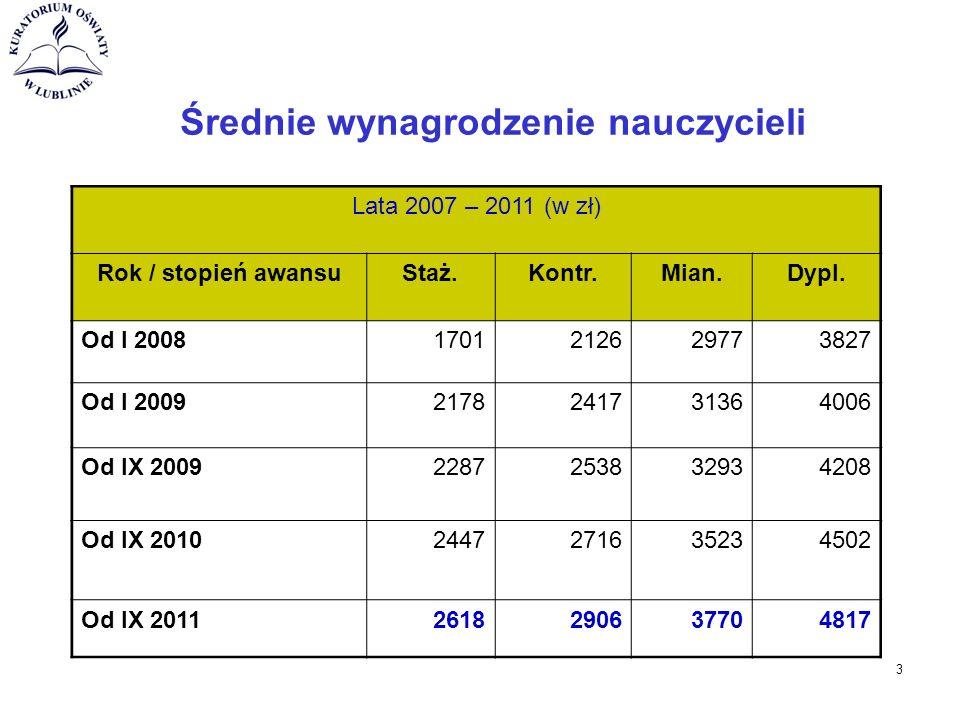 Średnie wynagrodzenie nauczycieli Lata 2007 – 2011 (w zł) Rok / stopień awansuStaż.Kontr.Mian.Dypl.