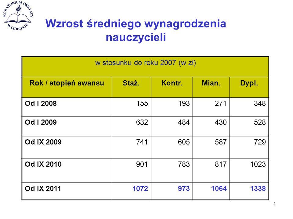 Wzrost średniego wynagrodzenia nauczycieli w stosunku do roku 2007 (w zł) Rok / stopień awansuStaż.Kontr.Mian.Dypl.