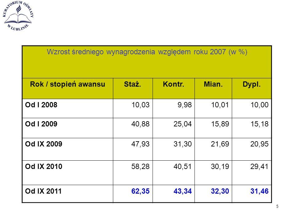 Wzrost średniego wynagrodzenia względem roku 2007 (w %) Rok / stopień awansuStaż.Kontr.Mian.Dypl.
