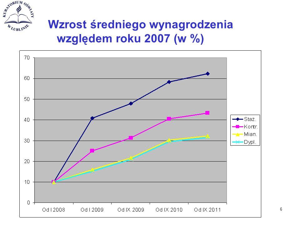 Wzrost średniego wynagrodzenia względem roku 2007 (w %) 6