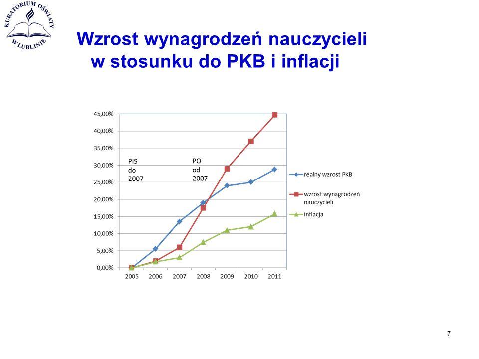 Wzrost wynagrodzeń nauczycieli w stosunku do PKB i inflacji 7