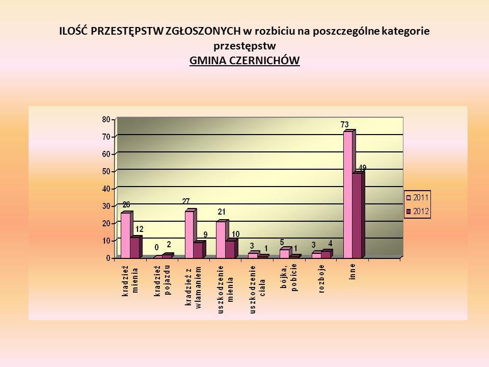 ILOŚĆ PRZESTĘPSTW ZGŁOSZONYCH w rozbiciu na poszczególne kategorie przestępstw GMINA CZERNICHÓW