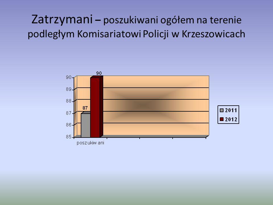 Zatrzymani – poszukiwani ogółem na terenie podległym Komisariatowi Policji w Krzeszowicach