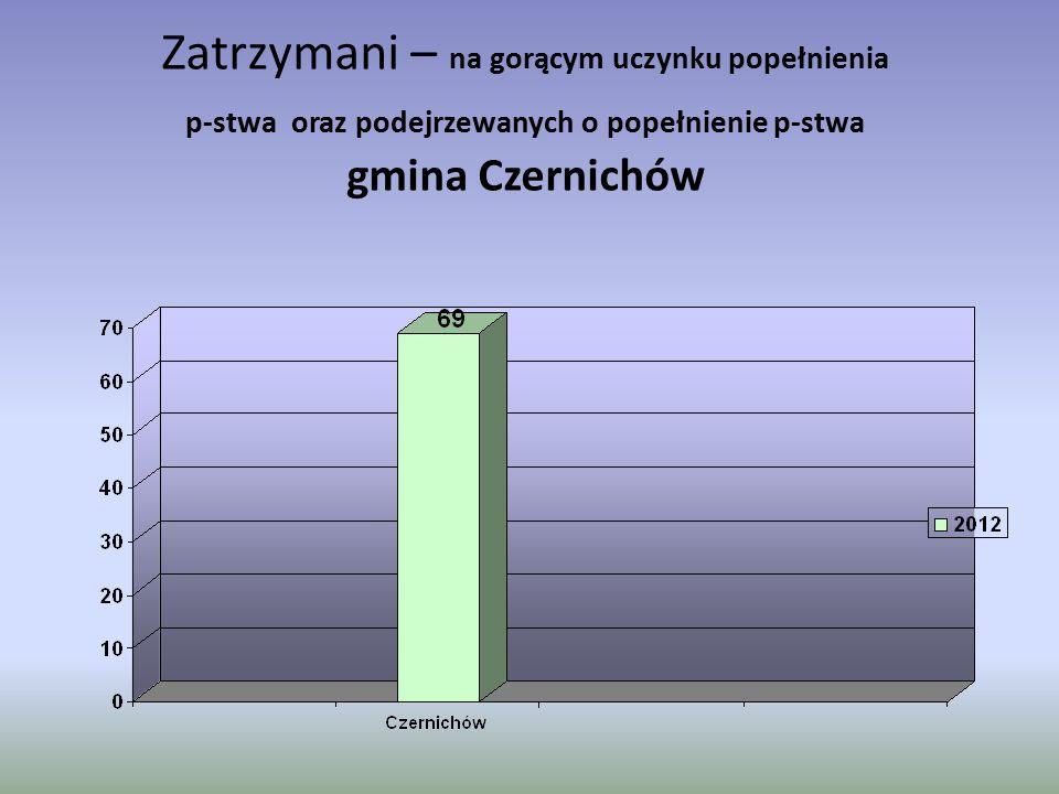 Zatrzymani – na gorącym uczynku popełnienia p-stwa oraz podejrzewanych o popełnienie p-stwa gmina Czernichów