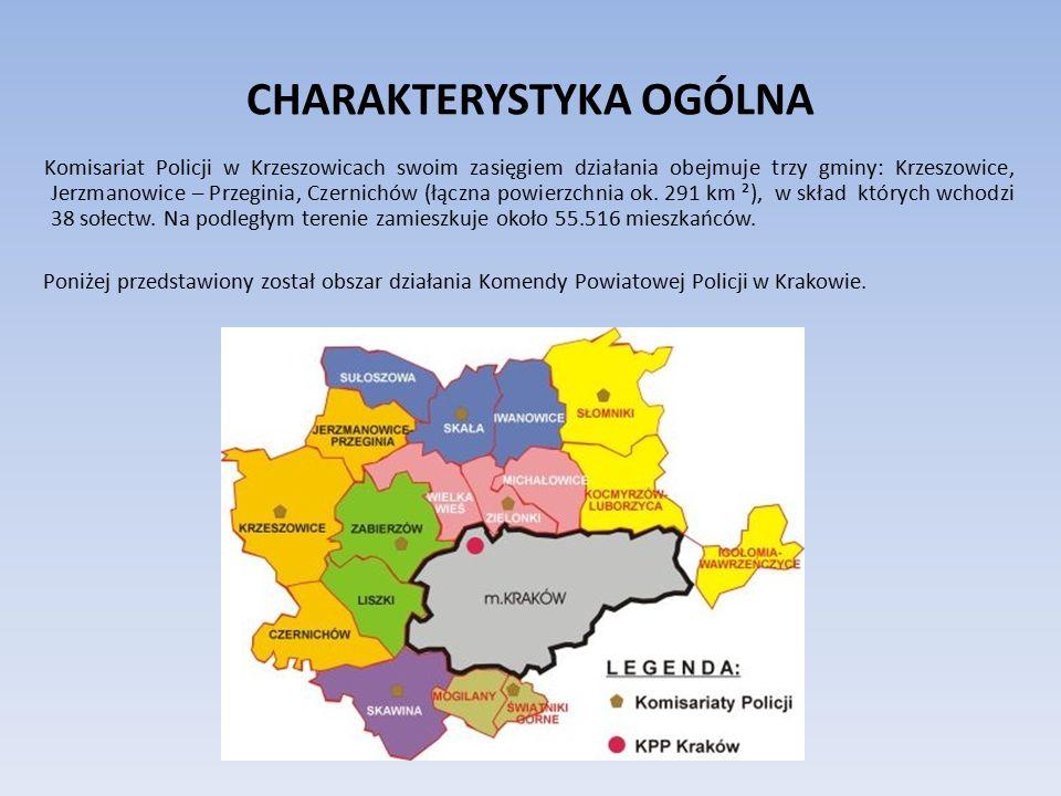 CHARAKTERYSTYKA OGÓLNA Komisariat Policji w Krzeszowicach swoim zasięgiem działania obejmuje trzy gminy: Krzeszowice, Jerzmanowice – Przeginia, Czernichów (łączna powierzchnia ok.