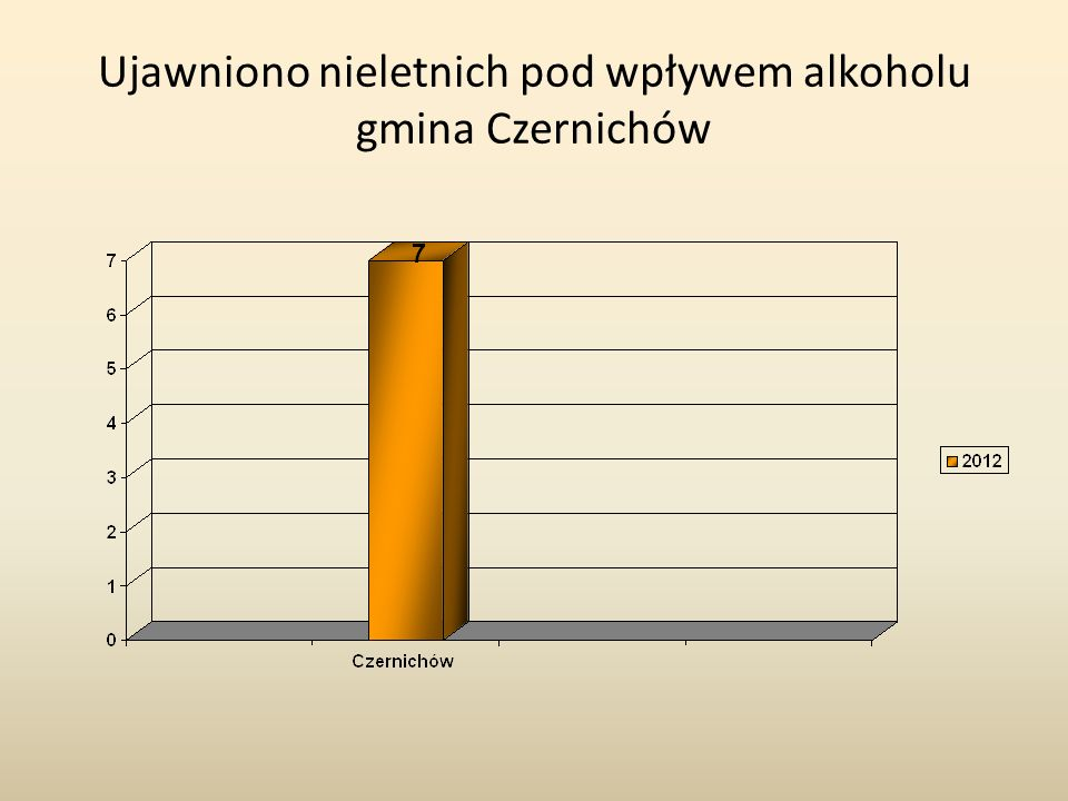 Ujawniono nieletnich pod wpływem alkoholu gmina Czernichów