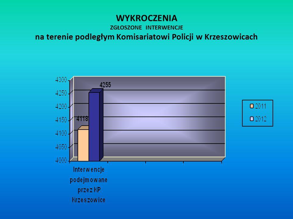 WYKROCZENIA ZGŁOSZONE INTERWENCJE na terenie podległym Komisariatowi Policji w Krzeszowicach